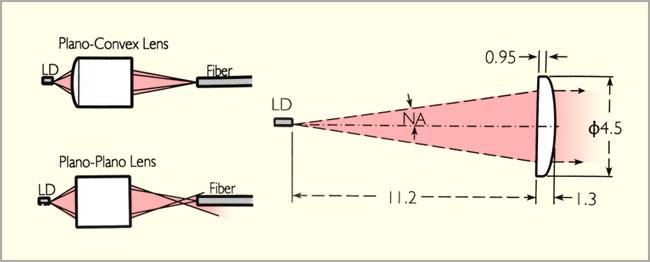 セルフォック先球PCレンズとセルフォックレーザーダイオード・コリメートレンズの図