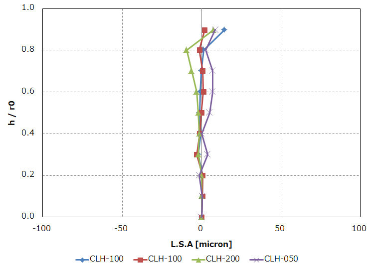 CLHレンズの収差特性Longitudinal Spherical Abberation
