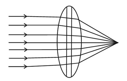 凸レンズ、一般的な球面を用いたレンズの参考図