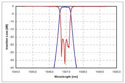DWDM 100GHz シングルチャンネルの波長スペクトル左