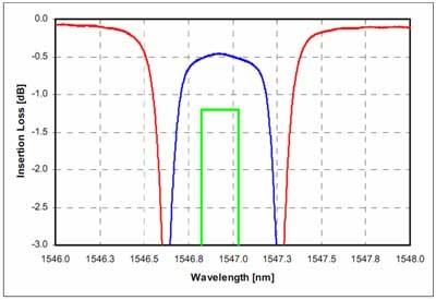 DWDM 100GHz シングルチャンネルの波長スペクトル右