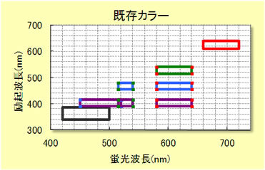 蛍光検出学ヘッドのカラーバリエーション