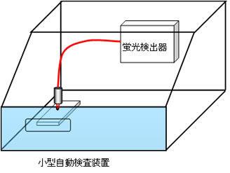 蛍光検出器を置いた小型自動検査装置