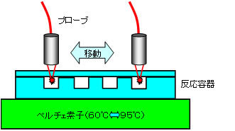 蛍光検出器PCR(DNA自動分析装置用)