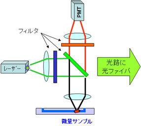 従来品の蛍光検出器の構造