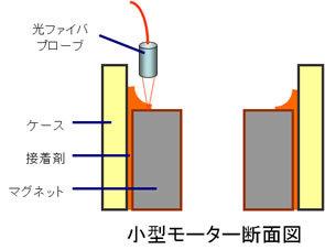蛍光検出器を利用した小型モーターへのマグネット接着剤塗布検出イメージ