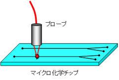 マイクロ化学チップ内の微量高感度測定