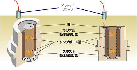 蛍光検出器を利用した流体動圧軸受のオイル漏れ検査