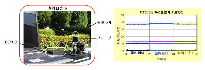 FITC測定時の生信号(FLE500)の設置個所とグラフ