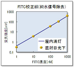 純水信号を除去したFITC校正線