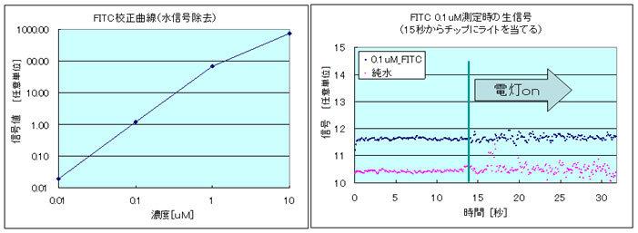 水信号を除去したFITC校正曲線とFITC0.1uM測定時の生信号のグラフ