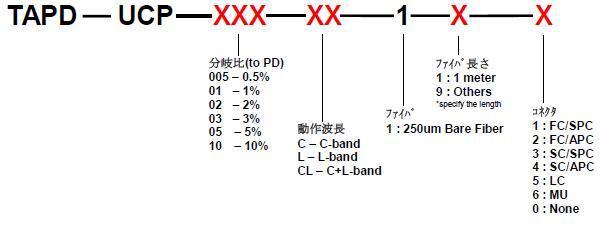 TAPディテクター方向性≧33dBの型番指定方法