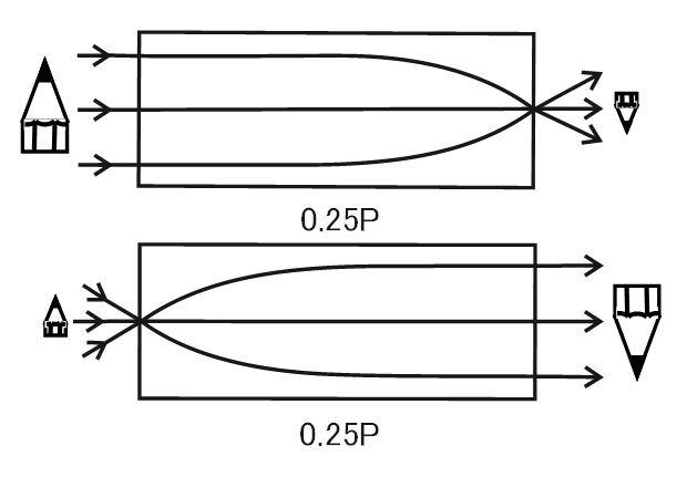 ピッチの原理:0.25Pの参考図