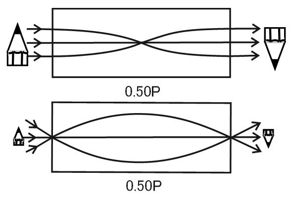 ピッチの原理:0.50Pの参考図