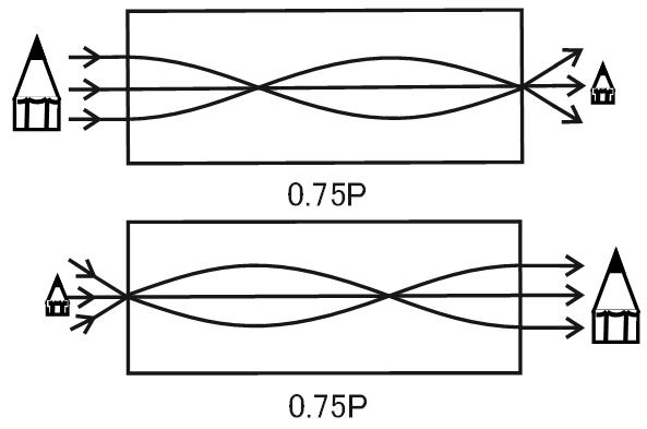 ピッチの原理:0.75Pの参考図