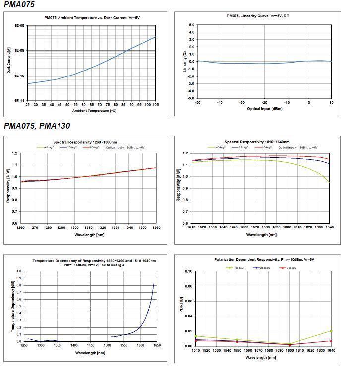 低暗電流モニタ・フォトダイオード・モジュールの特性例