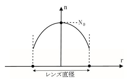屈折率分布曲線セルフォックレンズの参考図