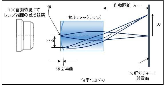 セルフォックイメージングレンズのイメージ図