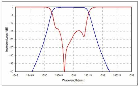 DWDM 200 GHz シングルチャンネルの波長スペクトル左