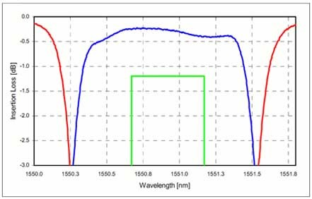 DWDM 200 GHz シングルチャンネルの波長スペクトル右