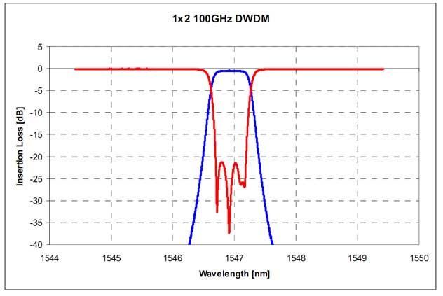 CWDM 1x2シングルチャンネルの波長スペクトル