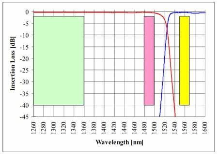 PON用WDM、高アイソレーションバージョンB-PON E-PONの波長スペクトル左