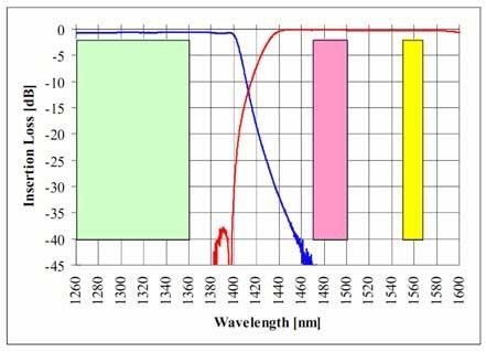PON用WDM、高アイソレーションバージョンB-PON E-PONの波長スペクトル右
